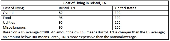 Chart showing Cost of living in Bristol, Tennesse