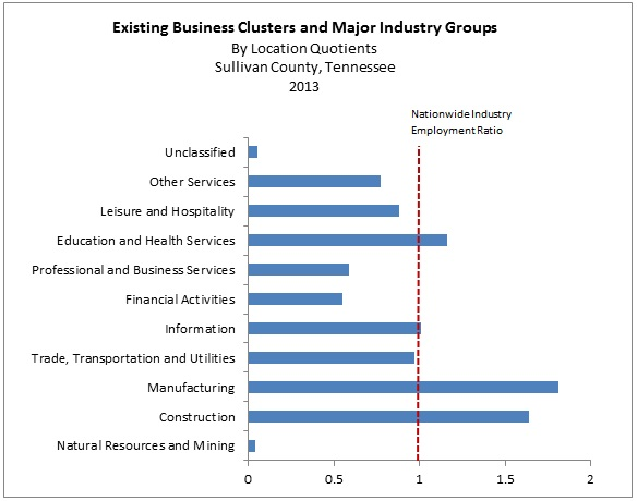 Chart showing Existing Business Clusters and Major Industry Groups by Location Quotients