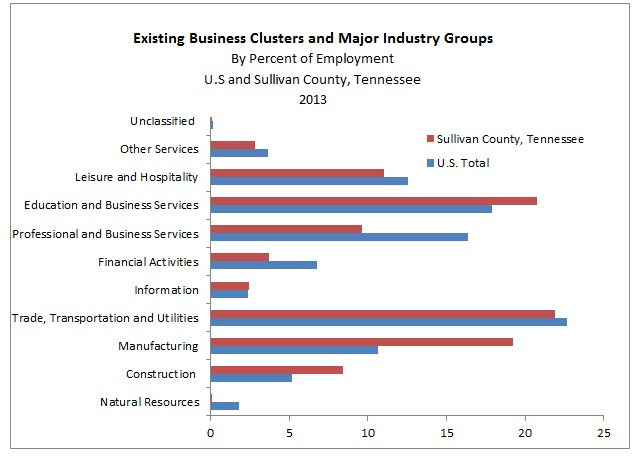 Chart showing Existing Business Clusters and Major Industry Groups by Percentage of Employment